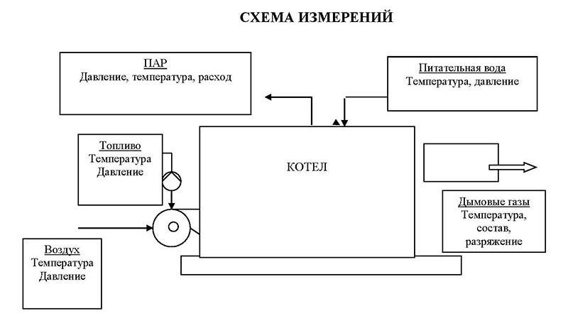 Программа режимно-наладочных испытаний котлов